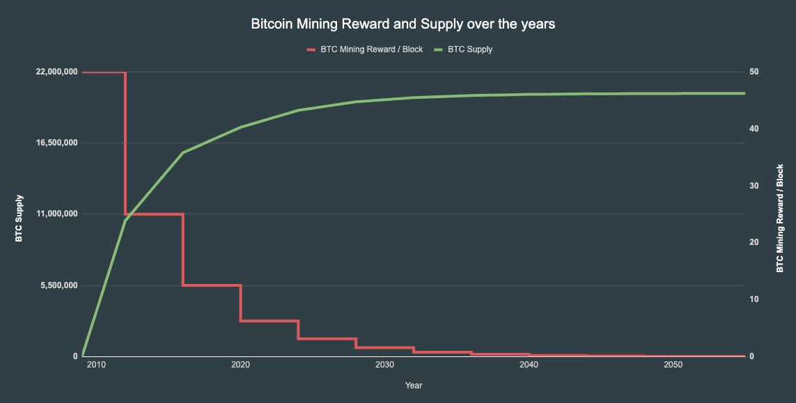 bitcoin supply curve