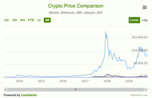 cryptocurrency price chart widget